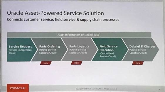 Oracle Asset-powered Service Solutions - Service Cloud - Oracle OpenWorld 2018