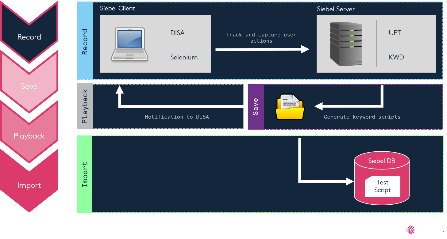 Siebel CRM - Siebel test automation process flow