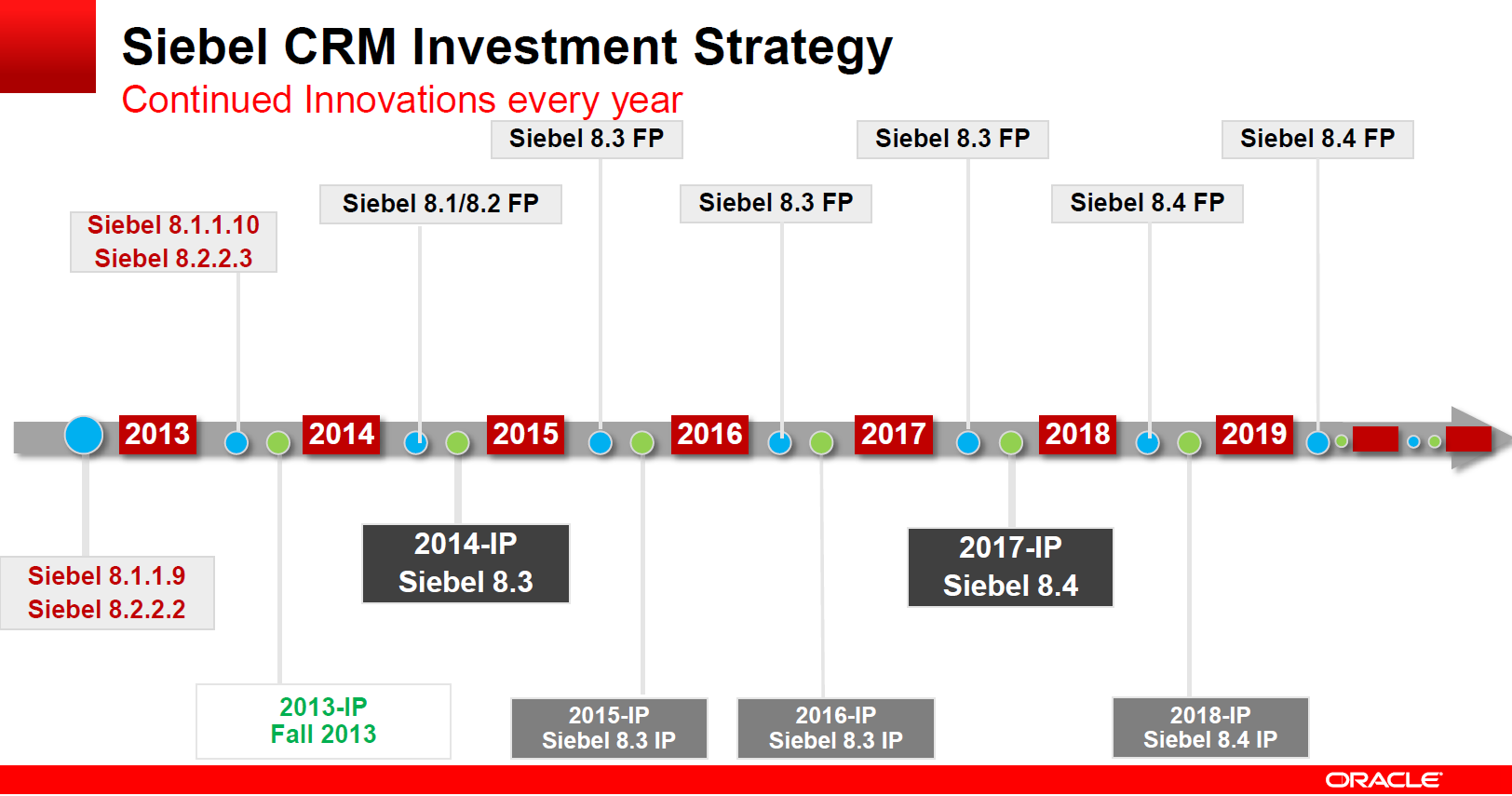 Oracle Siebel Roadmap to 2019