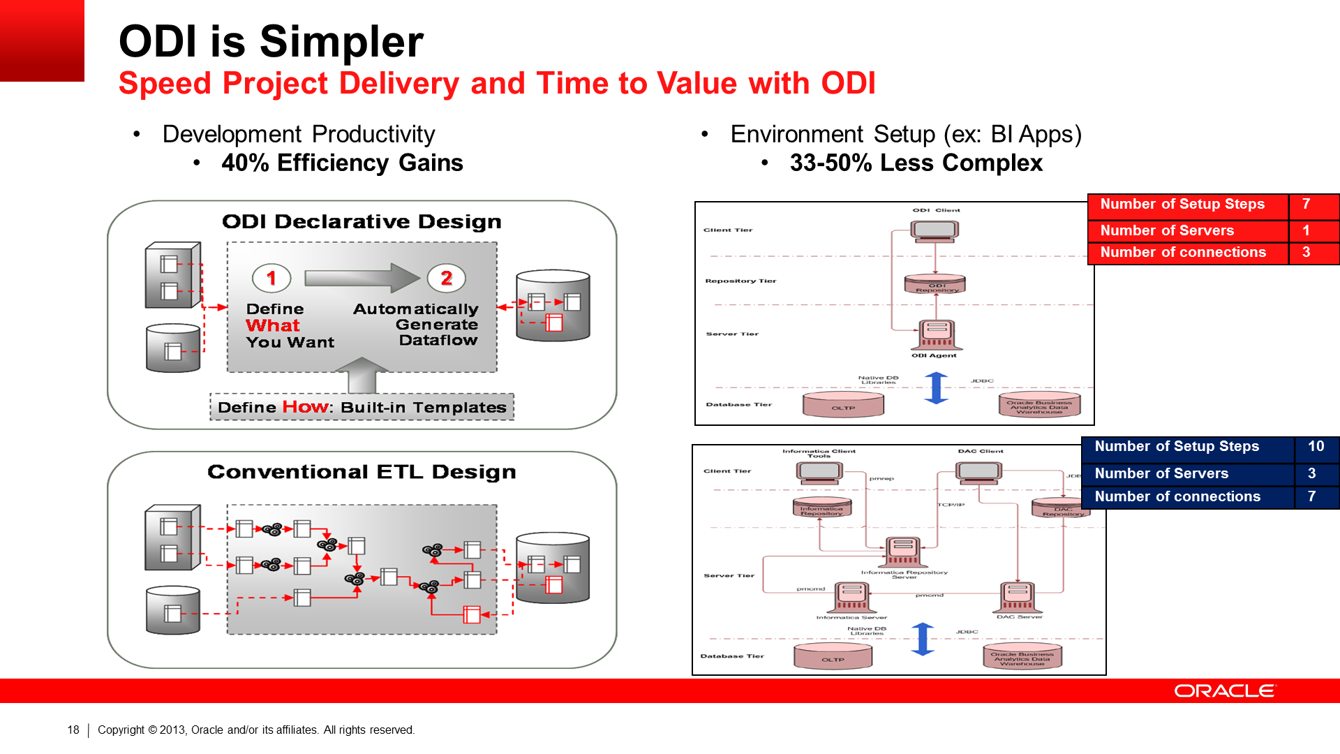 Oracle BI Applications - ODI Efficiencies