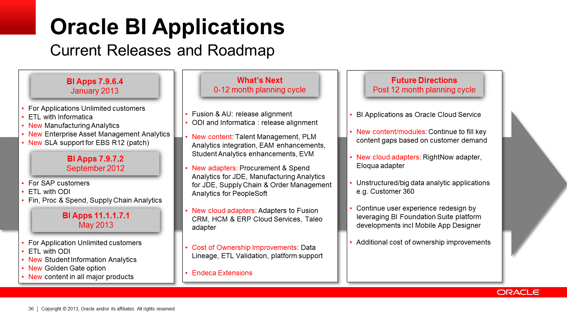 Oracle Business Intelligence Applications - Current Release and Roadmap