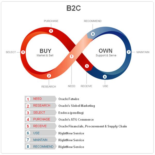 Oracle CS loop