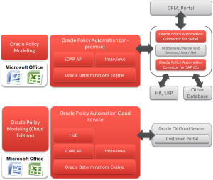 Possible Oracle Policy Automation architectures: on-premise and Cloud