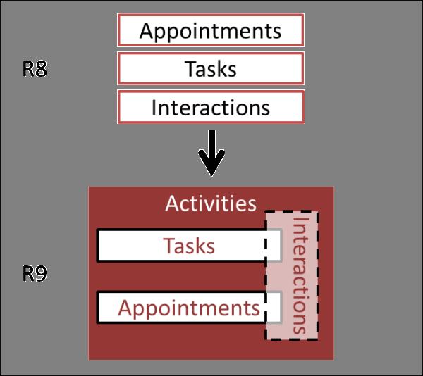 Activity Object
