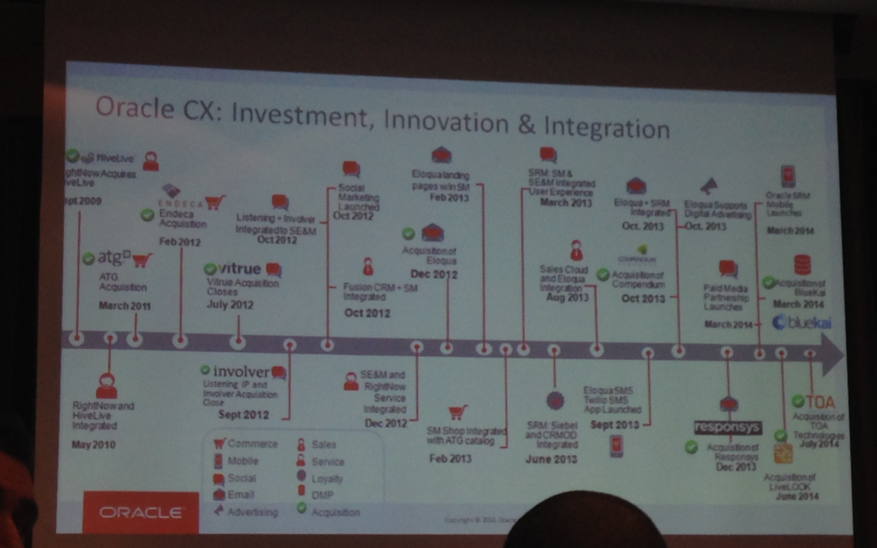 Oracle CX Acquisition timeline