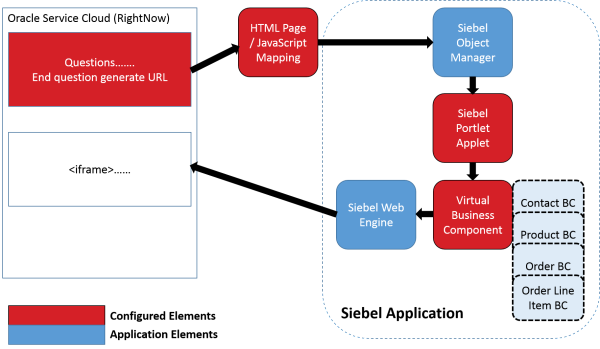 Data flow of loosely coupled integration between Oracle Service Cloud and Siebel via Siebel Portlet. Contact data is passed to Siebel via calling URL, allowing contact data to be synchronised between applications. Siebel Product Data is displayed in line of the Guide Assistance of Oracle Service Cloud.
