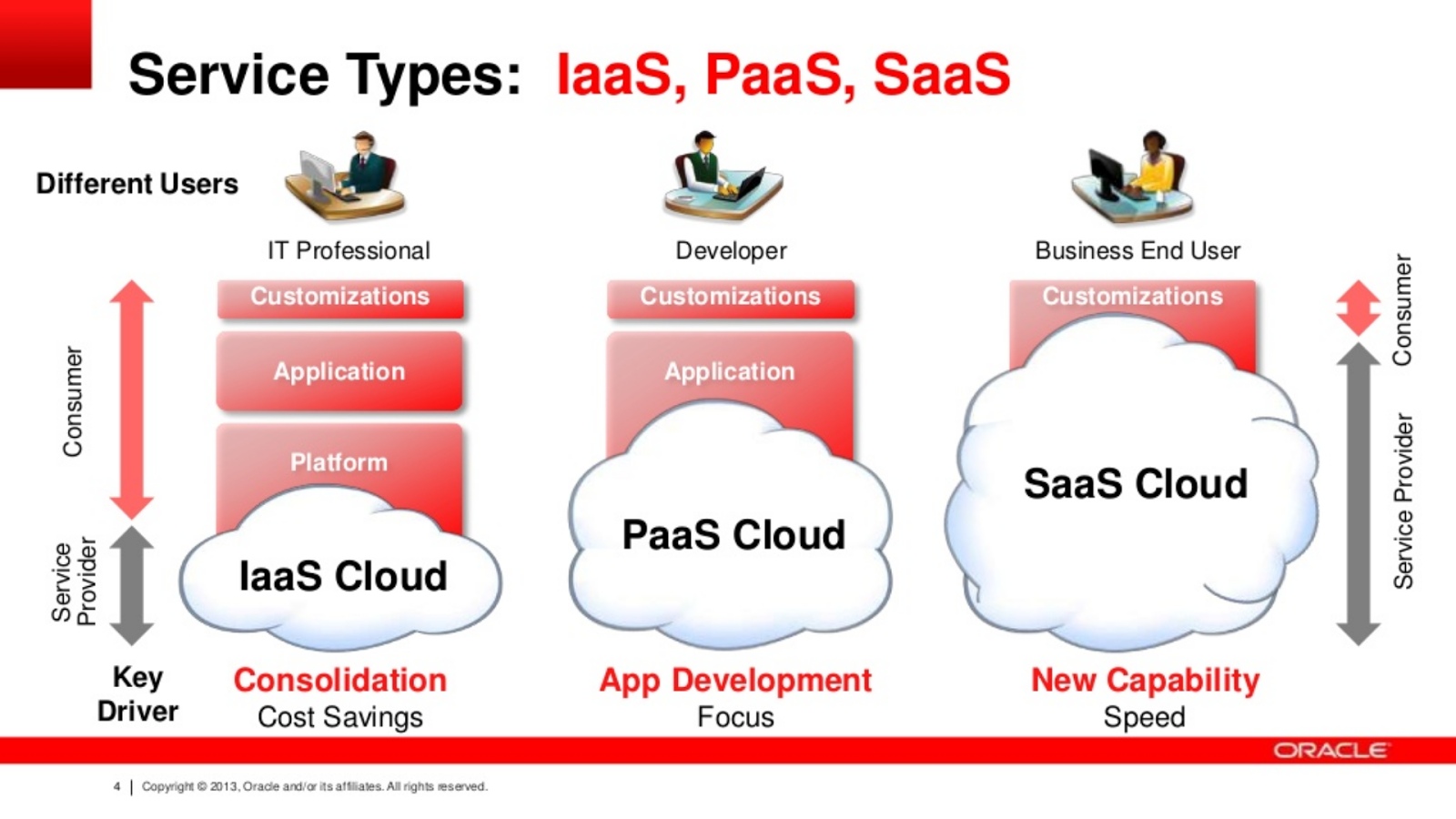 Paas platform as a service boxfusion consulting for Www gardner com