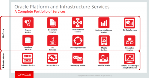Figure 3. Oracle PaaS and IaaS portfolio, as of 2015.