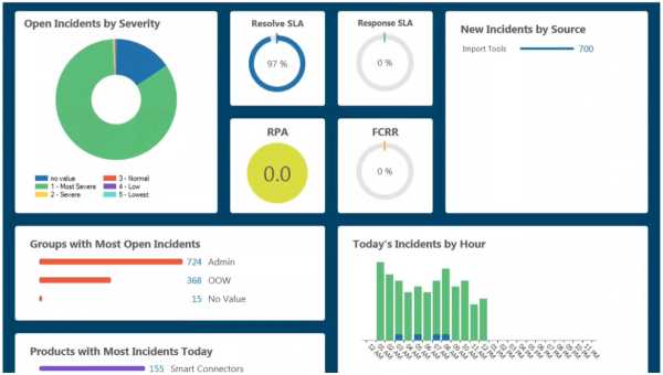 Oracle Service Cloud Infolet Dashboard