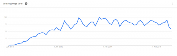 Google trends-gamification