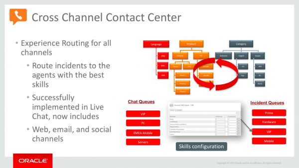 Cross-channel contact centre
