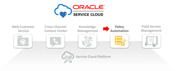 Oracle Service Cloud portfolio