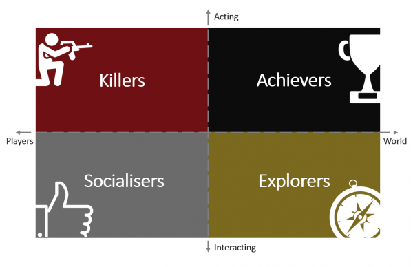 Bartle Player types - gamification